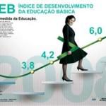 Ideb 2013 MEC, Resultado por Escola