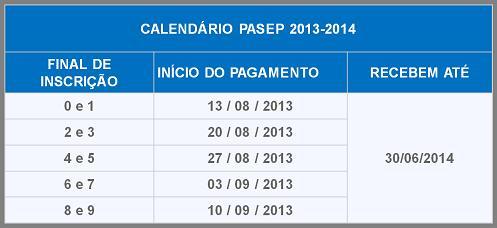Tabela Pagamento PIS 2014